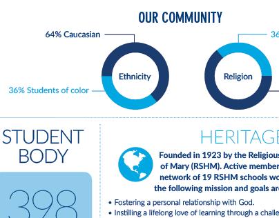 School Profile Infographic
