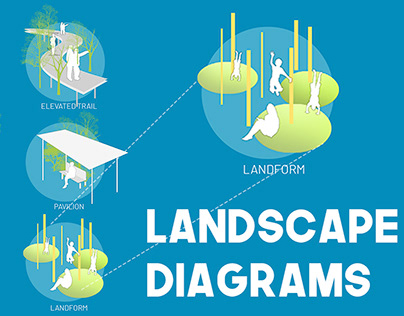 Landscape Diagrams for Design Strategy and Programming