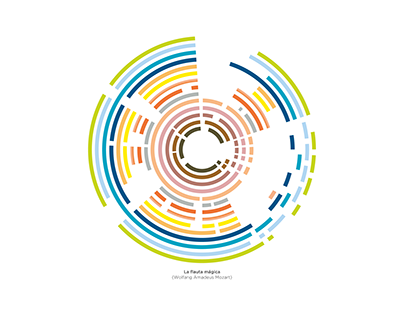 Estructuras de la música | Music structures