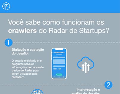 Infográfico: Como Funcionam os Crawlers do Radar (2019)