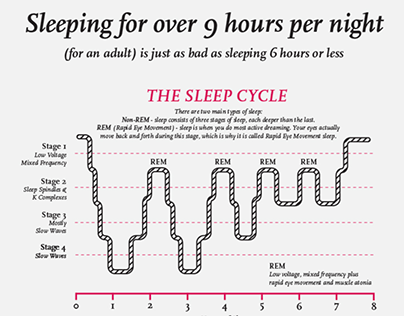 Infographic - How is Your Sleep?
