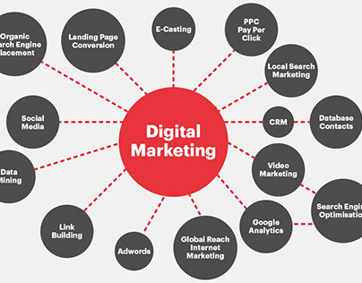 Digital Marketing Training In Udaipur | Digital Marketi