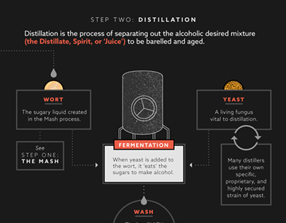 Infographic Series: Whiskey Deconstructed