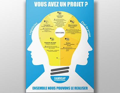 Communication Interne pour Handicap International