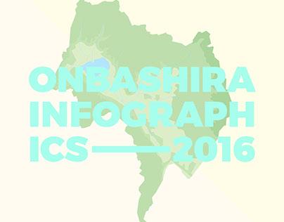 Onbashira Infographics 2016