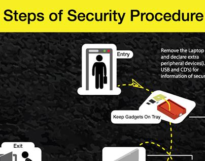 Steps of Security Procedure