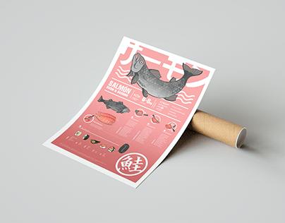 Infografía ilustrada, preparación de un salmón
