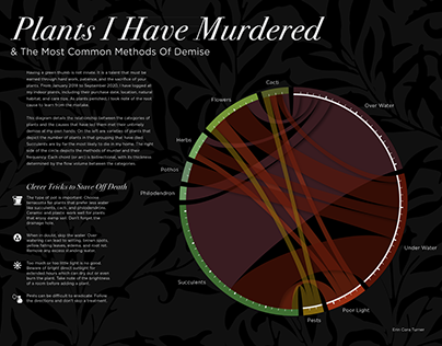 Plants I Have Murdered