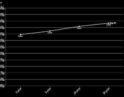 The Yield Curve Shuffle