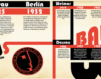 Los años de la Bauhaus