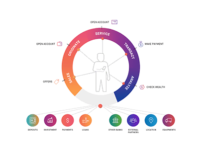 Open Banking API - Graphic