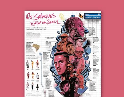 Os Sotaques do Rap no Brasil | Infográfico