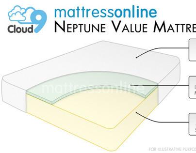 3D Mattress Diagrams