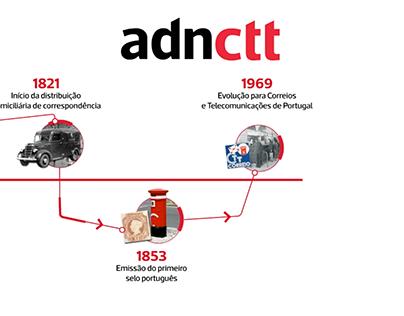 Animação gráfica para Canal interno - CTTtv
