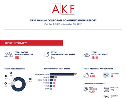 AKF Corporate Communications Report
