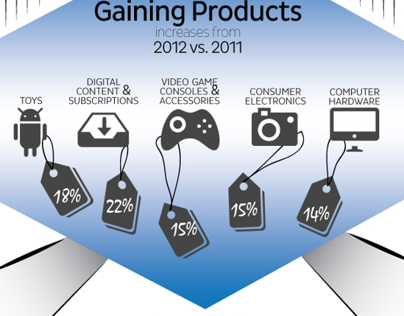 Information Graphic for 2012 Shopping Season