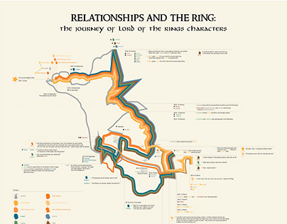 Relationships and the Ring