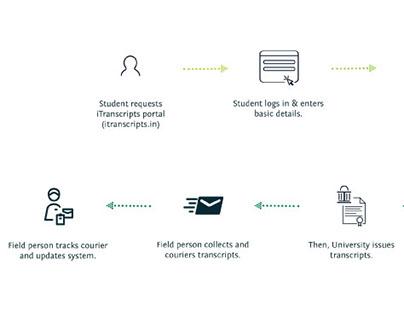 MED - Flowchart explaining itranscripts - Marketing Aid
