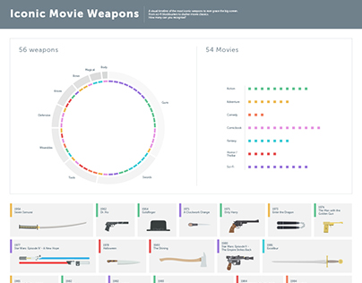 Iconic movies weapons - timeline