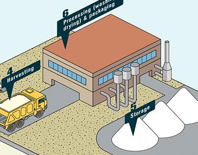 Industrial illustration