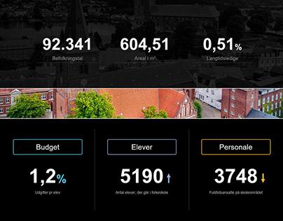 TARGIT - Forside forslag til Kolding Kommune