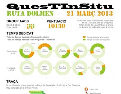 QuesTInSitu Data Visualization