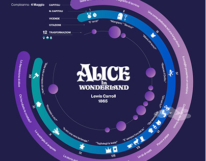Alice in Wonderland | Infografica