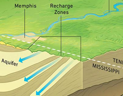 Sparta-Memphis Aquifer Infographic