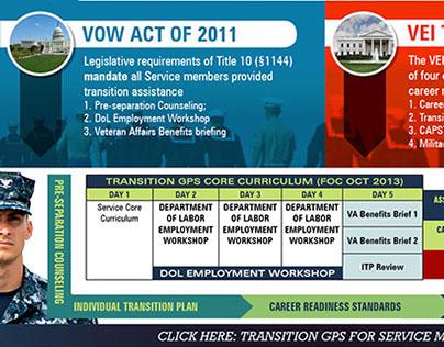 TGPS Navy Transition Career Development Cycle