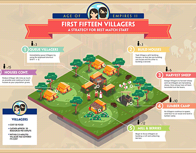 Age of Empires 2: First Fifteen Villagers Infographic