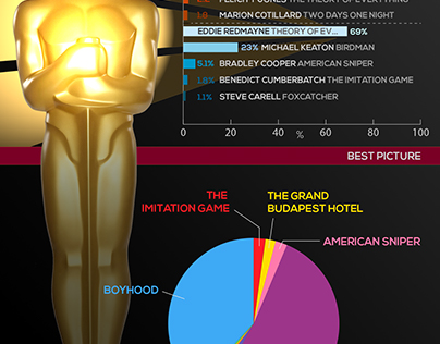 Oscars Predictions - Infographic