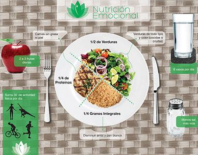 Plato Balanceado Proyecto Nutrición Emocional