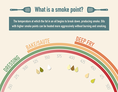Smoke Points Infographic