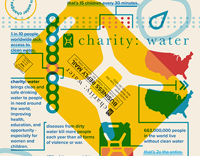 Charity : Water - Direct Mail Infographic