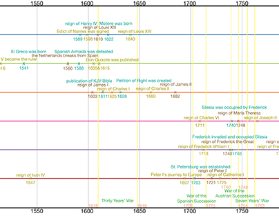 Age of the Absolutism timeline