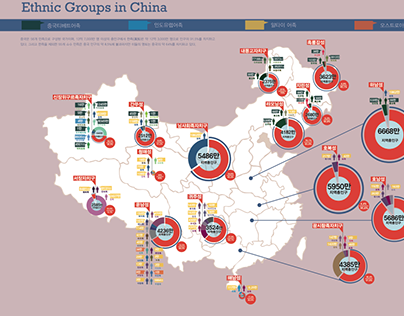 Ethnic Groups in China