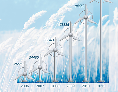 Renewable Energy - Static and Dynamic