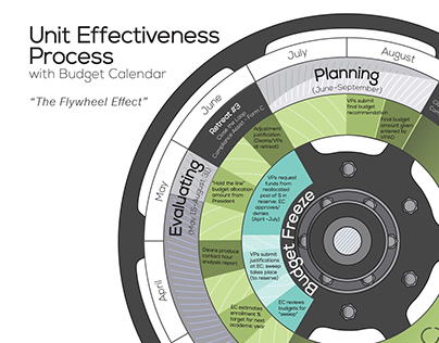Unit Effectiveness Process Infographic