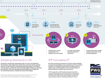 PWG: IPP 3D Printing Extensions #INFOGRAPHIC