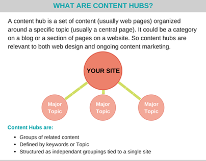 How to Boost Google Position Through Content Hubs