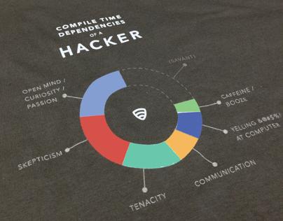 of a Hacker