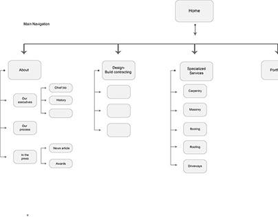 Gerety sitemap *work in progress*