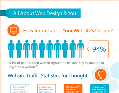 Infographic - All About Web Design & You