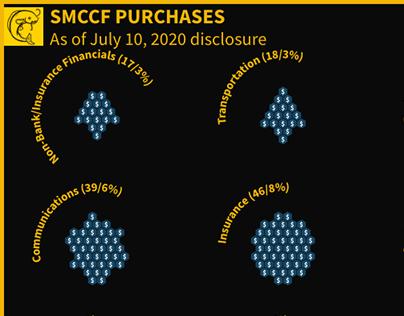 Federal Reserve SMCCF Story