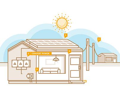 Evoke Solar Animations