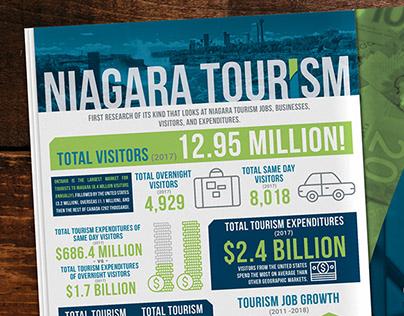 Infographics for Niagara Canada