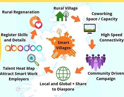 Smart Villages Infographics - Abodoo