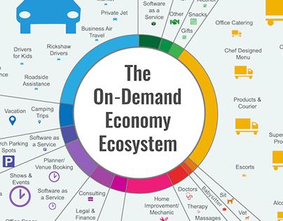 The On demand Economy Ecosystem