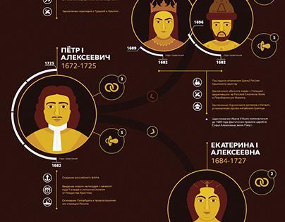 Romanov dynasty infographics