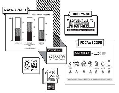 Soylent 2.0 | Infographics
